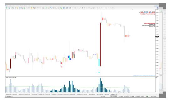 Smart trader system