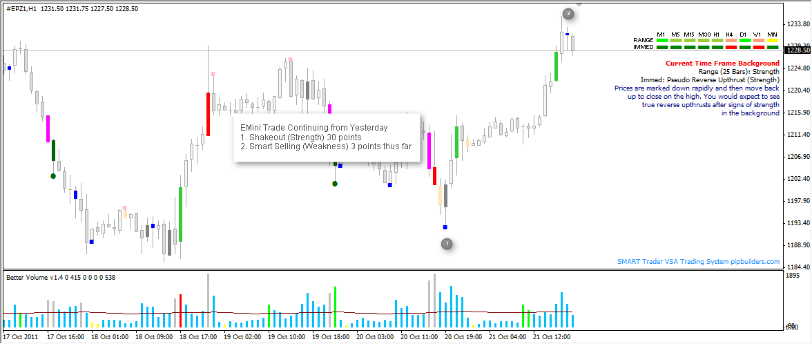 Download VSA Trading System Free- Step by Step Complete Guide Line