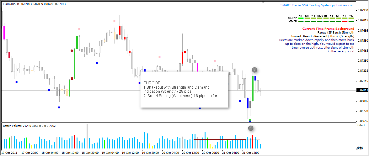 Easy Trading Day in and Day Out Using Smart VSA (Volume Spread Analysis Software) and Trade